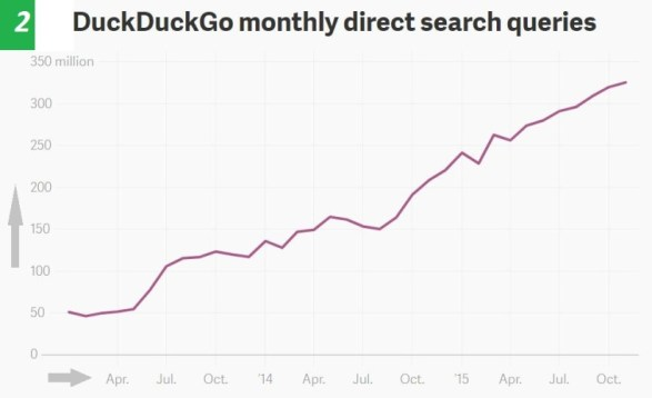 duckduckgo-monthly-search-queries-report