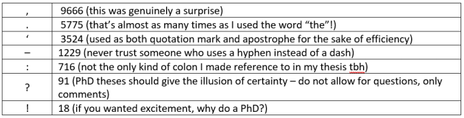 """List of punctuation uses: , 9666 (this was genuinely a surprise); . 5775 (that's almost as many times as I used the word """"the""""!); ' 3524 (used as both quotation mark and apostrophe for the sake of efficiency); – 1229 (never trust someone who uses a hyphen instead of a dash); : 716 (not the only kind of colon I made reference to in my thesis tbh); ? 91 (PhD theses should give the illusion of certainty – do not allow for questions, only comments); ! 18 (if you wanted excitement, why do a PhD?)"""