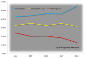 Golf-participation-graph-475x322[1]