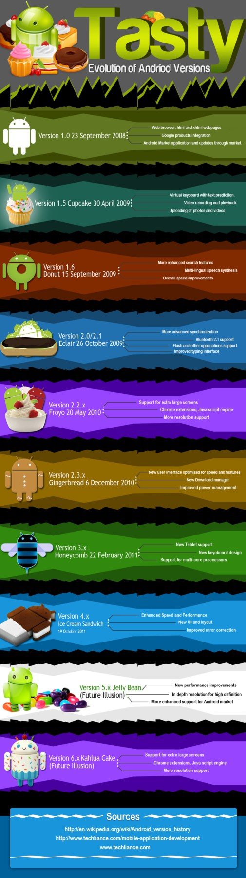 android_versions_list_infographics