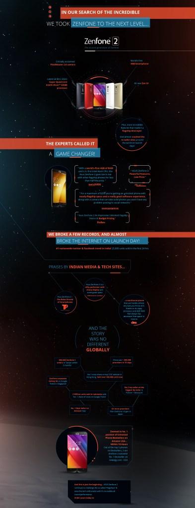 Infographic Asus Zenphone 2