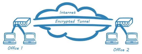VPN-working-diagram