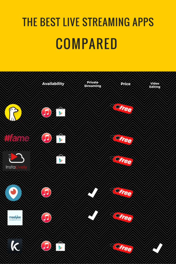 Infographic live streaming apps
