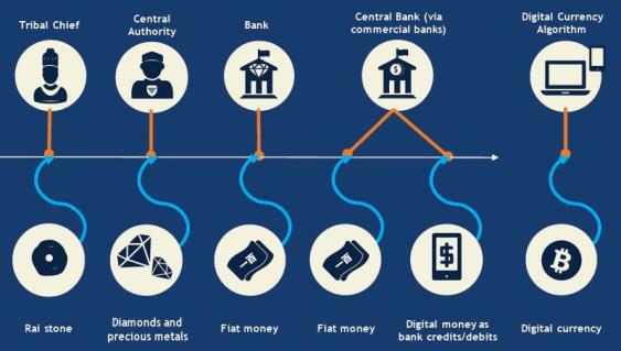 Using Blockchain In Business