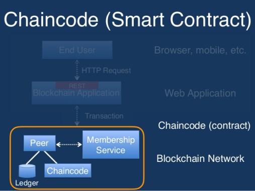 blockchain-for-business-on-hyperledger-chaincode-tutorial