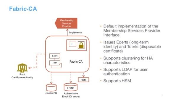 blockchain-MSP-CA