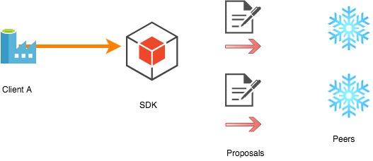 Example Hyperledger query
