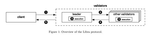 Facebook Libra Protocol Move Language