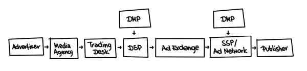online-advertising-supply-chain