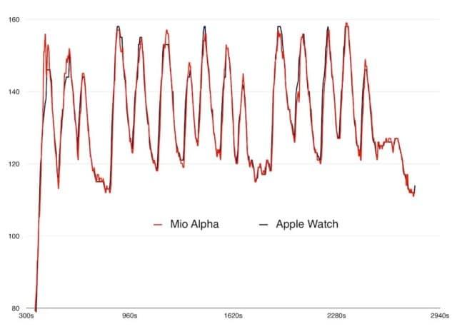 Apple Watch vs Mio Alpha