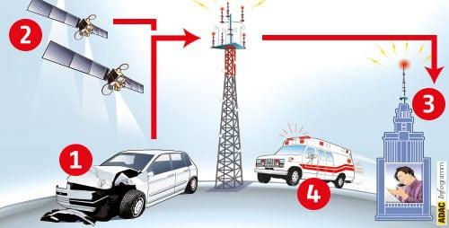 eCall, Chiamata ai Servizi di Emergenza: Come funziona l'eCall in auto (SOS)
