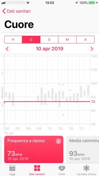 Visualizzazione Frequenza Cardiaca a Riposo Durante un Giorno Su App Salute