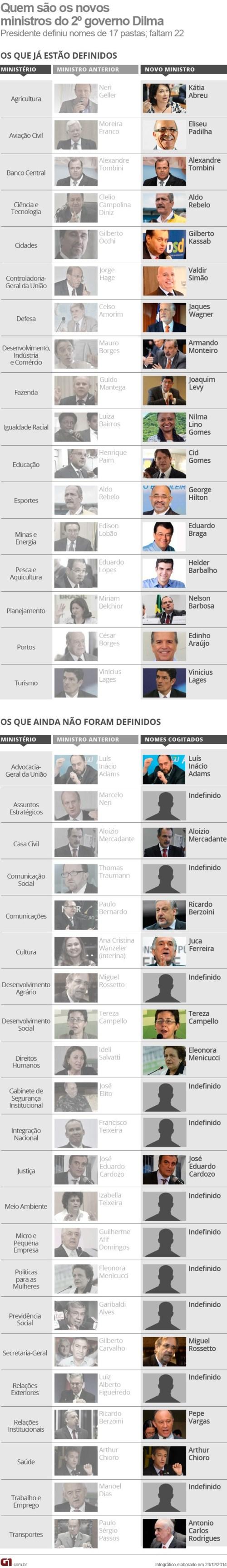 vale_este_3_novos_ministros_dilma 1