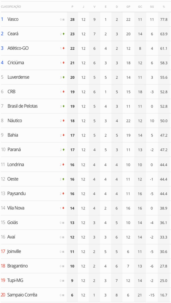 SerieB