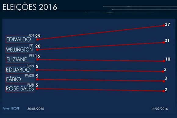 Edivaldo lidera pesquisa Ibope com 37% e Wellington é o segundo com 31%