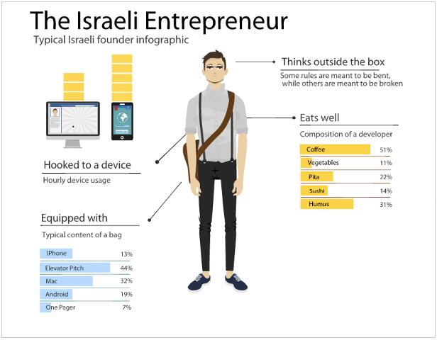 Israeli Entrepreneur