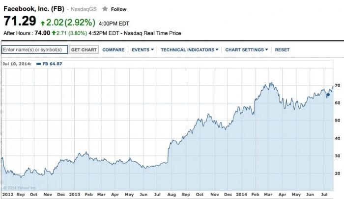Facebook Aktie bei 74