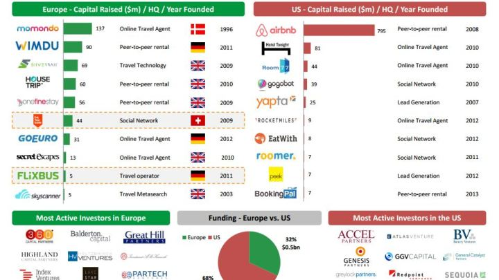 Disruptors: Travel Startups