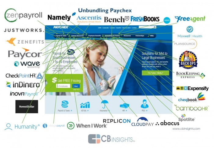 HR Tech Startups That Are Unbundling Payroll, Insurance and SMB Services
