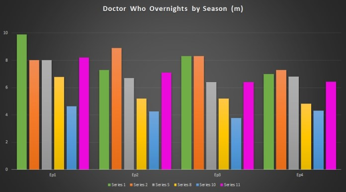 Clustering the overnights by episode number gives a better idea of the overall trend over the years