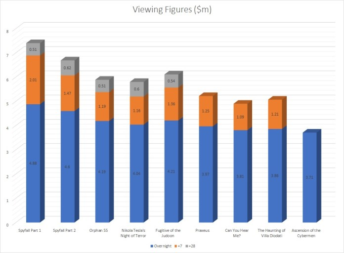 How the viewing figures stand now we have final numbers for the first half of the season. Graphic (c) Blogtor Who