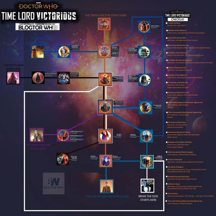 Blogtor Who's graphic charting the various paths through the Time Lord Victorious arc (c) Blogtor Who Doctor Who Eighth Doctor Ninth Doctor Tenth Doctor Daleks James Goss Ood BBC Books Big Finish Titan Comics Hero Collector Titan Comics
