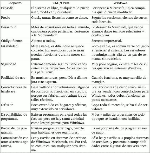 Comparativa GNU/Linux vs. Windows