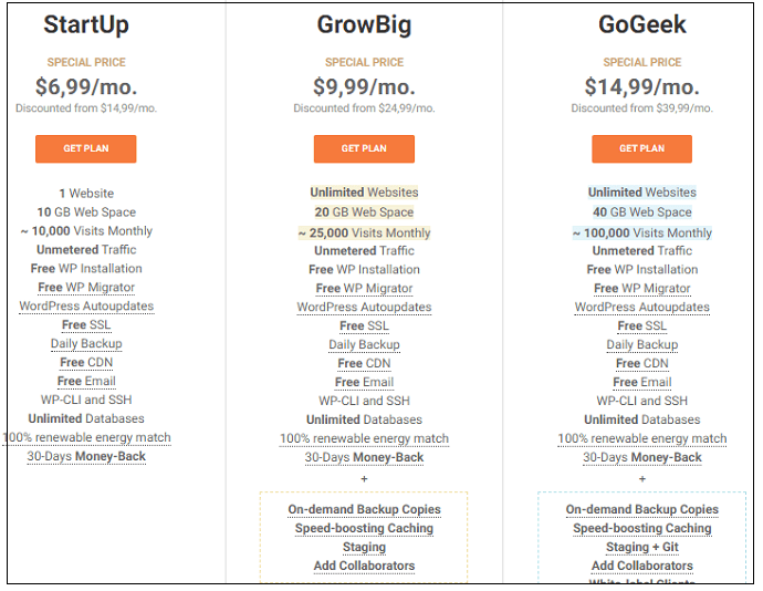 Siteground plans and Pricing