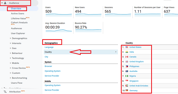 Method 1 Using Google Analytics to track top country traffic source