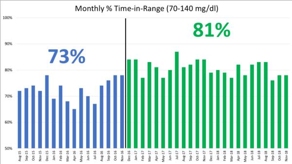 Abbildung Time In Range 73% und 81%