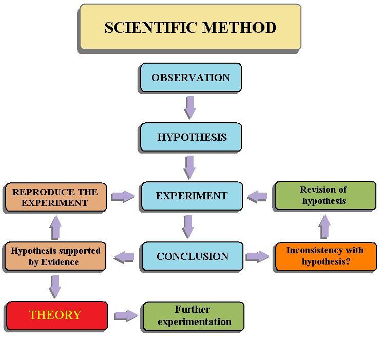ScientificMethodflowchart