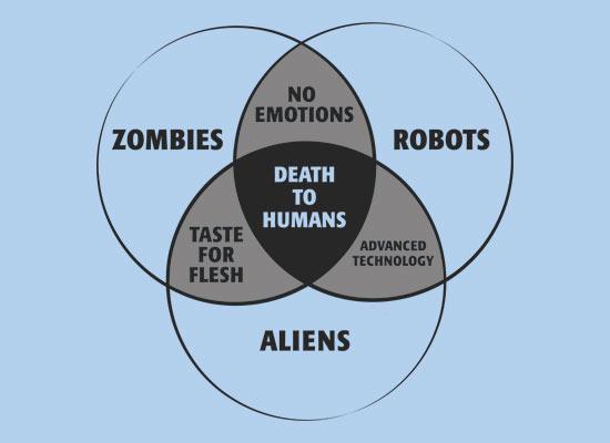 venn diagram of death