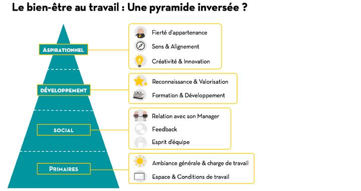 Le bien-être au travail peut-être assimilé à une pyramide inversée