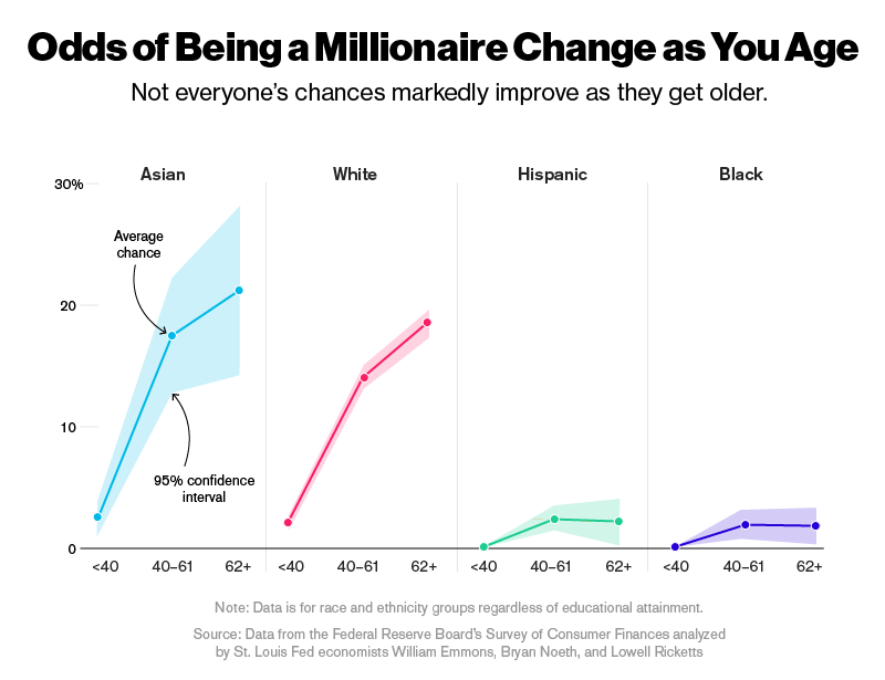 Opciones de ser millonario mientras envejeces (Fuente: https://i2.wp.com/www.bloomberg.com/features/2016-millionaire-odds/img/millionaire-age.png)