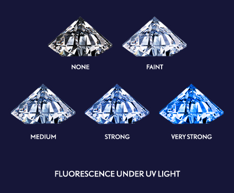 What Is Diamond Fluorescence Unique Engagement Rings