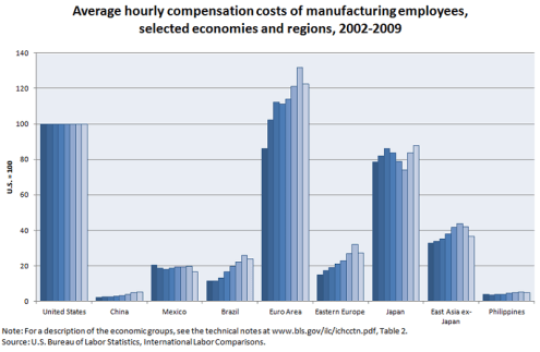 Average hourly compensation costs of manufacturing employees, selected economies in compared to China, 2002-2009