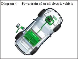 Careers in Electric Vehicles : US Bureau of Labor Statistics