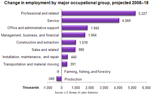 Employment Change By Major Occupational Group 2008 18
