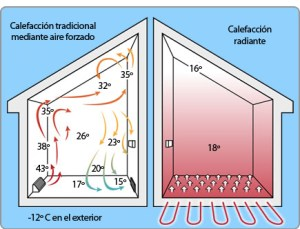 Calefacciones comparación