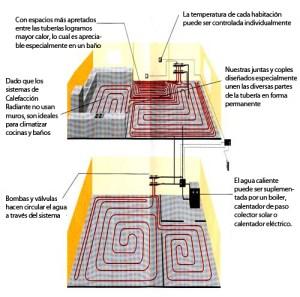 Ventajas de la calefacción radiante