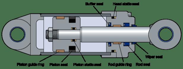 Diagram Component Cylinder Pneumatic