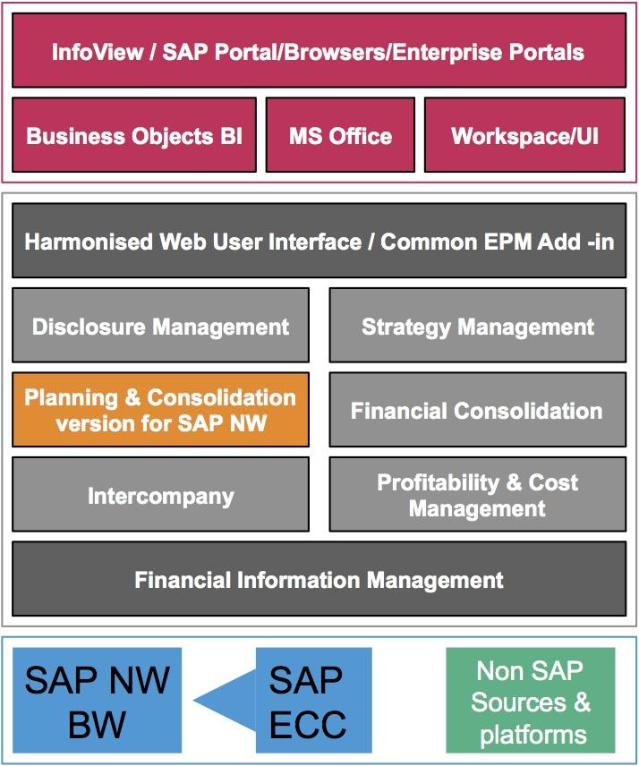 SAP Enterprise Portal Similar To SAP EP Netweaver Portal Resume