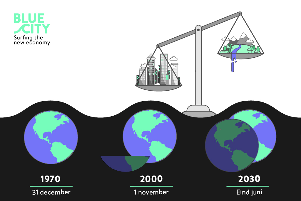 Earth-Overshoot-Day-infographic-BlueCity