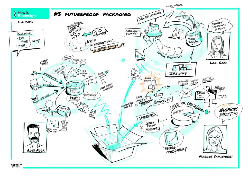 How To Biodesign – 3 Futureproof Packaging