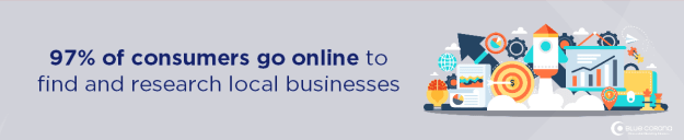 93% of consumers go online to find a local business—you need an online marketing company and you need a website