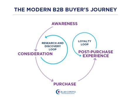 b2b marketing strategies for strategic planning. The modern B2B sales funnel