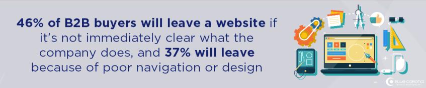 la meilleure stratégie marketing b2b comprend une bonne conception de site Web