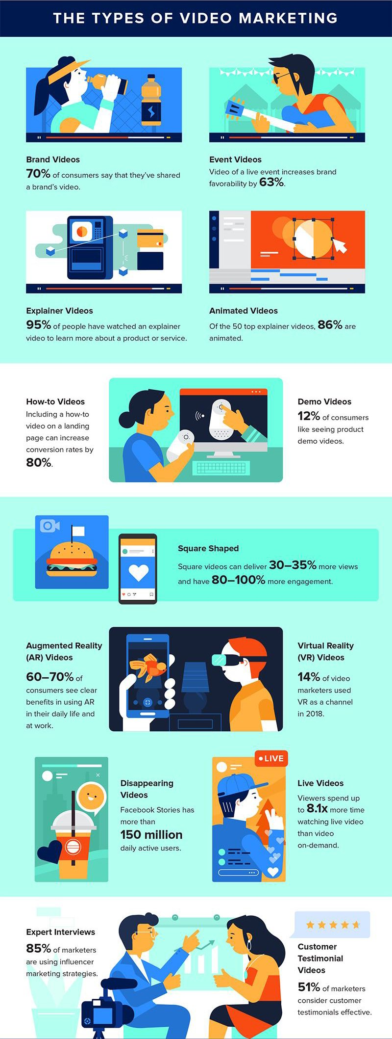 Types of Video Marketing