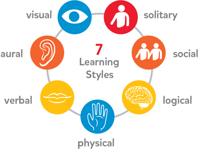7 Learning Styles