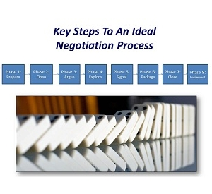 8 Key Steps To A Successful Negotiation